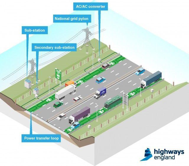Auto-estradas eléctricas