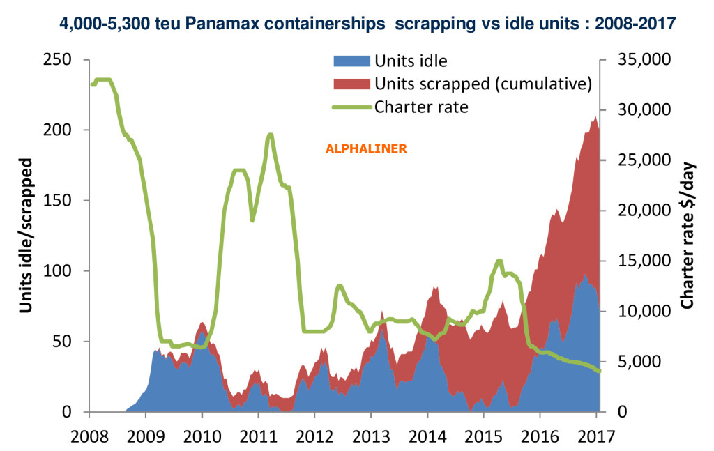 Alphaliner-Panamax