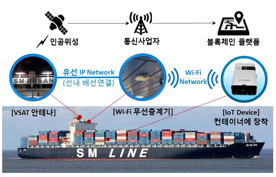 SM Line IoT