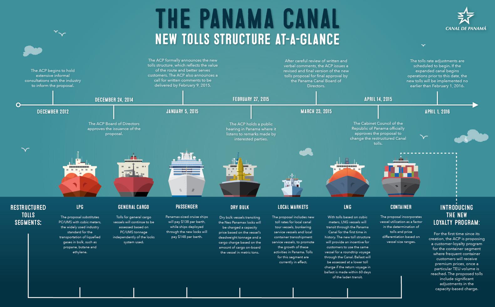 Panama Canal Final