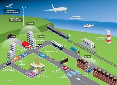 sistemas-inteligentes-de-transportes