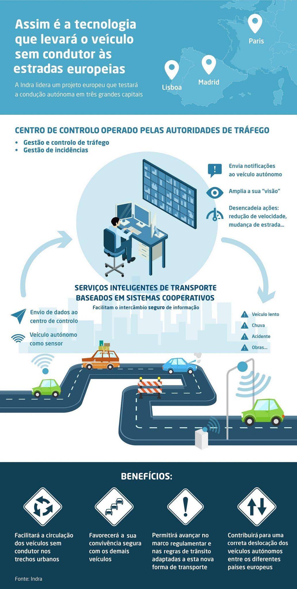 Lisboa receberá testes de condução autónoma