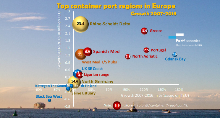 2017-Top-EU-container-port-regions-2007-2016_the-rise-of-South-Europe-Notteboom