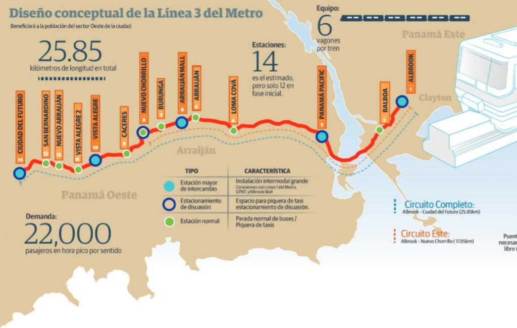 Metro Panamá - Linha 3