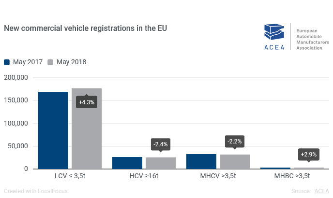 As vendas de veículos comerciais na União Europeia totalizaram 1 034 983 unidades nos primeiros cinco meses de 2018, mais 4,1% do que em igual período do ano passado, de acordo com a ACEA.