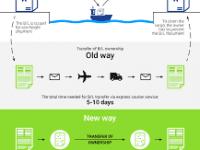 Blockchain: CargoX realiza transporte com manifesto electrónico