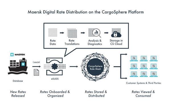 Maersk digitaliza cotações