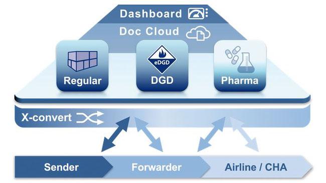 Lufthansa Cargo é pioneira na e-DGD