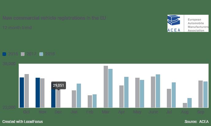 ACEA: vendas de VC crescem em 2018 mas cedem em Setembro