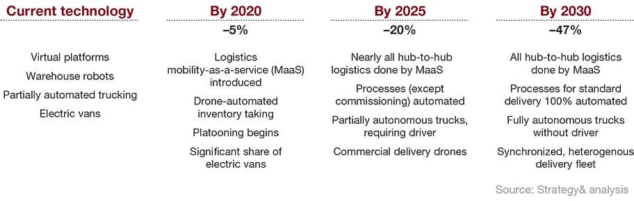 Digitalização e automação pouparão 47% dos custos da logística e transportes