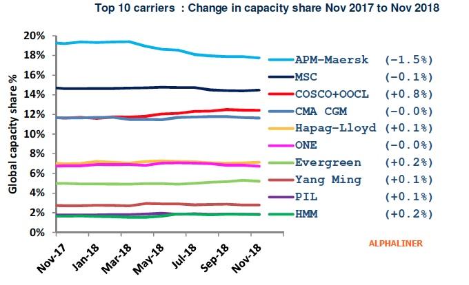 Maersk LIne perdeu 1,5 p.p. de quota num ano