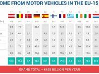 Sector automóvel rendeu 9,9 mil milhões em impostos
