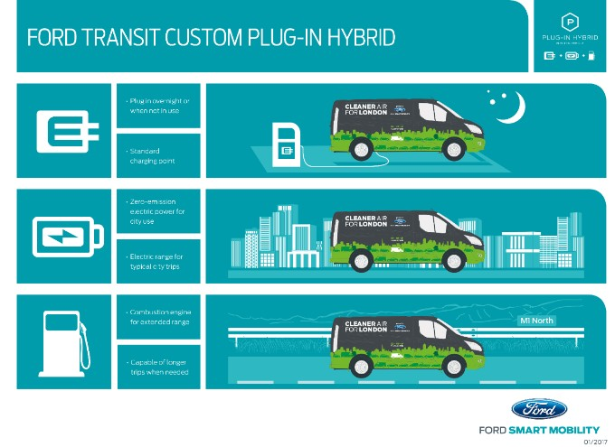 Os veículos híbridos são a melhor solução para as zonas de  emissões zero