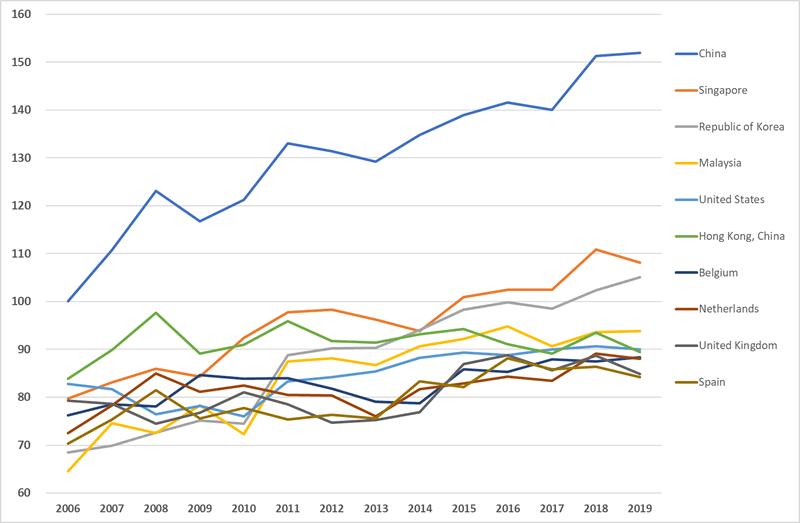 Portugal é 31.º no ranking da conectividade marítima da UNCTAD