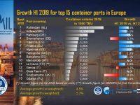 Portos europeus aceleram crescimento