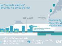 """Siemens fornece maior """"tomada eléctrica"""" para navios da Alemanha"""