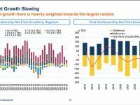 MSI: menos porta-contentores até 2021